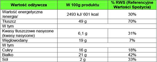 wartości odżywcze - pistacje